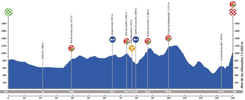 Höhenprofil Vuelta a Andalucia Ruta Ciclista Del Sol 2018 - Etappe 2