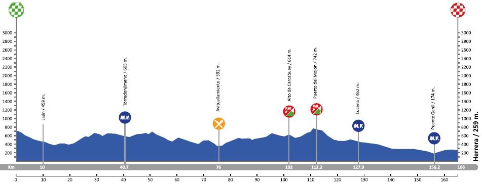 Höhenprofil Vuelta a Andalucia Ruta Ciclista Del Sol 2018 - Etappe 3