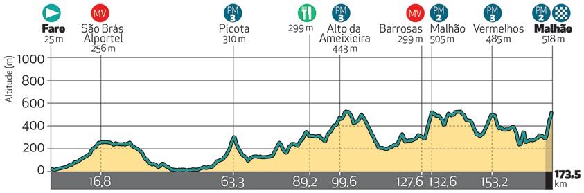 Höhenprofil Volta ao Algarve em Bicicleta 2018 - Etappe 5