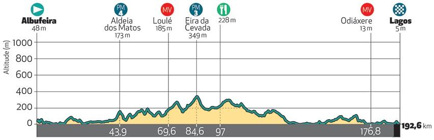 Höhenprofil Volta ao Algarve em Bicicleta 2018 - Etappe 1