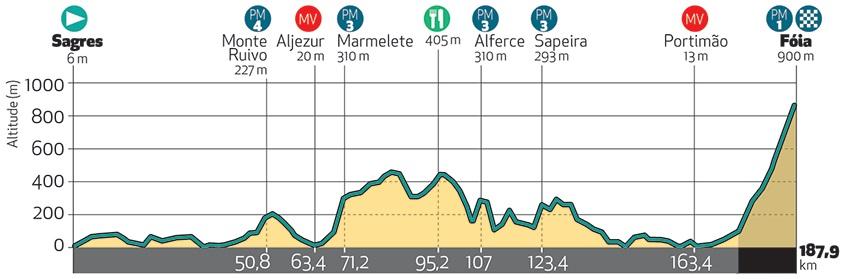 Höhenprofil Volta ao Algarve em Bicicleta 2018 - Etappe 2