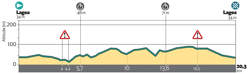 Höhenprofil Volta ao Algarve em Bicicleta 2018 - Etappe 3