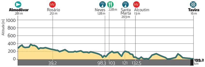 Höhenprofil Volta ao Algarve em Bicicleta 2018 - Etappe 4