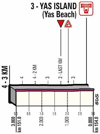 Höhenprofil Abu Dhabi Tour 2018 - Etappe 2, letzte 3 km