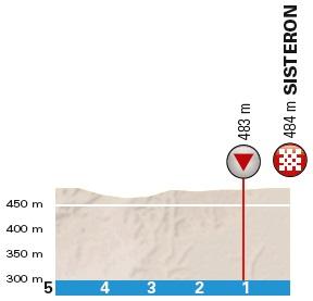 Höhenprofil Paris - Nice 2018 - Etappe 5, letzte 5 km