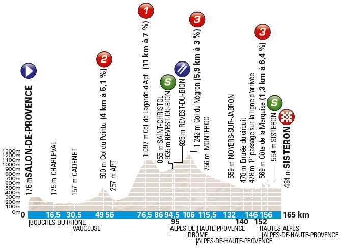 Höhenprofil Paris - Nice 2018 - Etappe 5