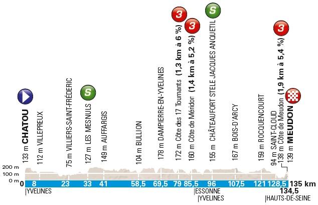 Höhenprofil Paris - Nice 2018 - Etappe 1