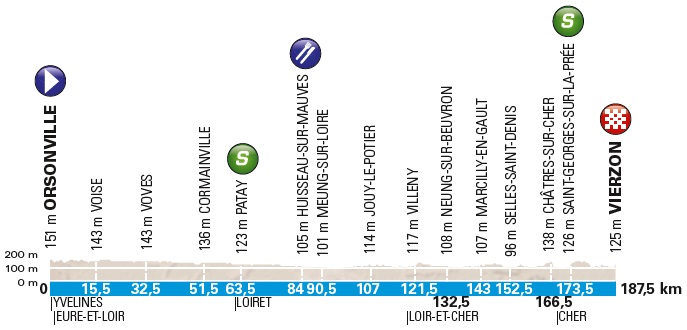 Höhenprofil Paris - Nice 2018 - Etappe 2