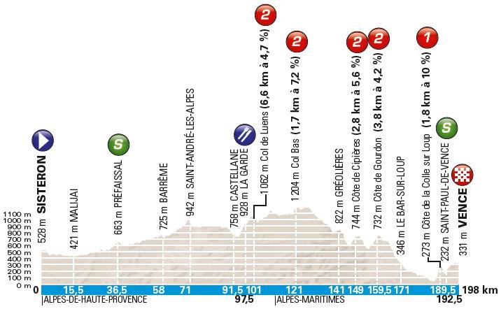 Höhenprofil Paris - Nice 2018 - Etappe 6