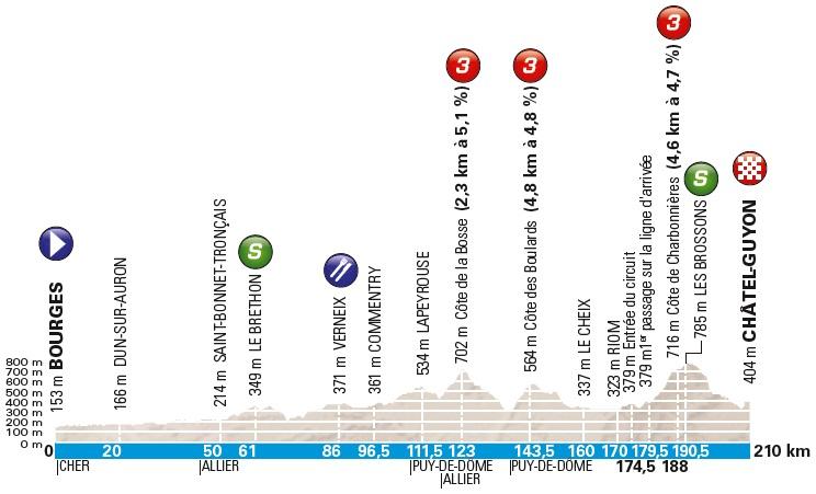 Höhenprofil Paris - Nice 2018 - Etappe 3
