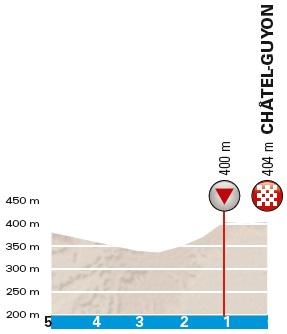 Höhenprofil Paris - Nice 2018 - Etappe 3, letzte 5 km