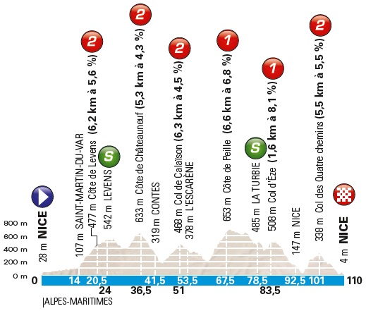 Höhenprofil Paris - Nice 2018 - Etappe 8