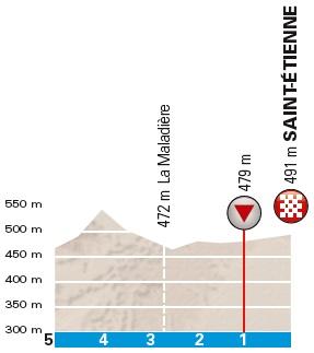 Höhenprofil Paris - Nice 2018 - Etappe 4, letzte 5 km