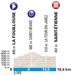 Höhenprofil Paris - Nice 2018 - Etappe 4