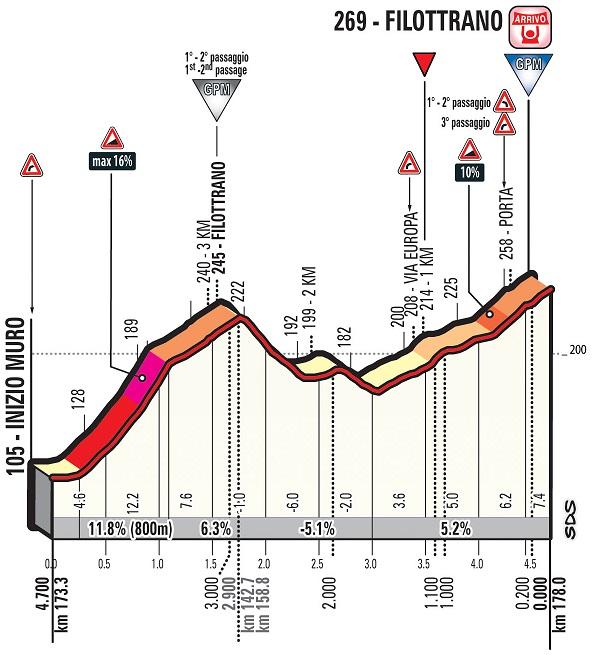 Höhenprofil Tirreno - Adriatico 2018 - Etappe 5, Filottrano
