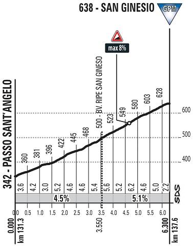 Höhenprofil Tirreno - Adriatico 2018 - Etappe 4, San Ginesio
