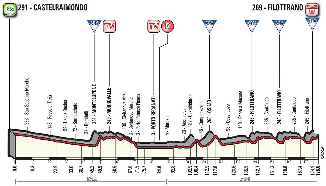 Höhenprofil Tirreno - Adriatico 2018 - Etappe 5