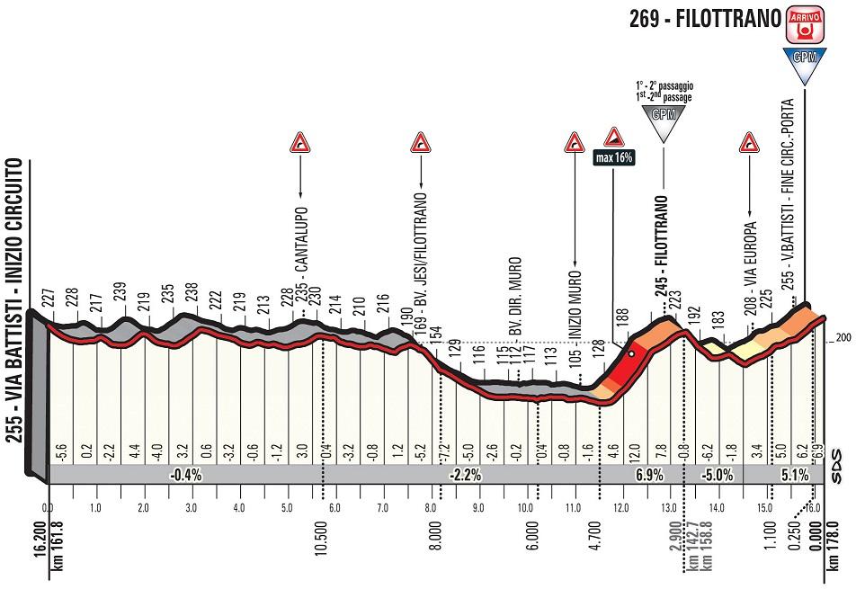 Höhenprofil Tirreno - Adriatico 2018 - Etappe 5, letzte 16,2 km