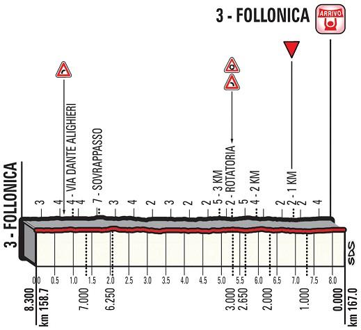 Höhenprofil Tirreno - Adriatico 2018 - Etappe 2, letzte 8,3 km