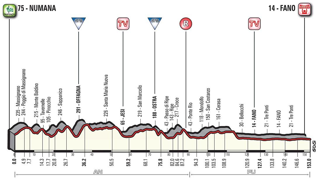 Höhenprofil Tirreno - Adriatico 2018 - Etappe 6