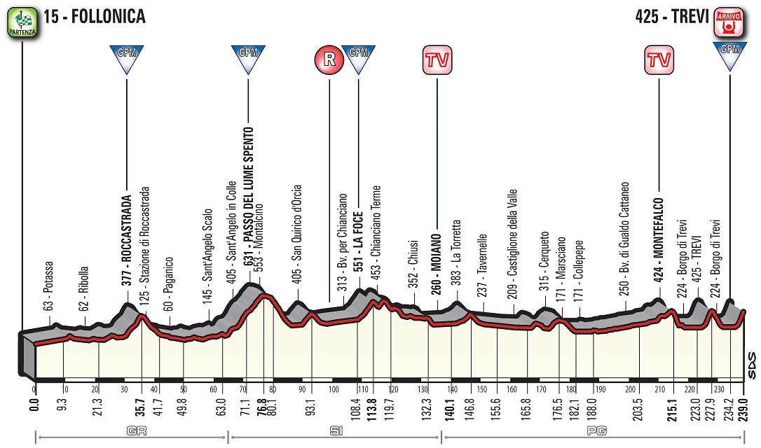 Höhenprofil Tirreno - Adriatico 2018 - Etappe 3