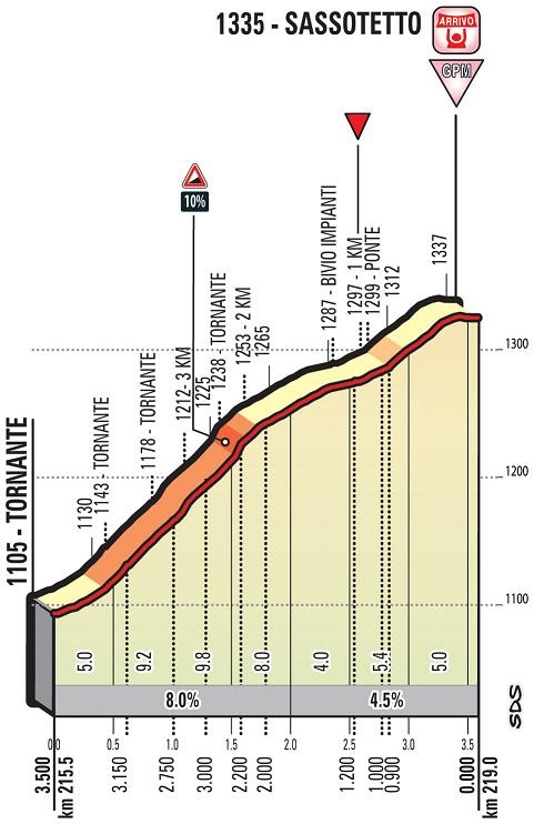 Höhenprofil Tirreno - Adriatico 2018 - Etappe 4, letzte 3,5 km