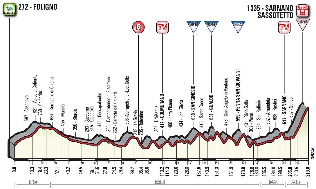 Höhenprofil Tirreno - Adriatico 2018 - Etappe 4