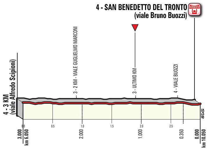 Höhenprofil Tirreno - Adriatico 2018 - Etappe 7, letzte 3 km