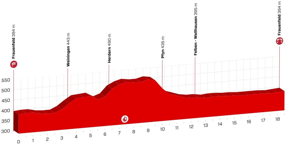Streckenpräsentation Tour de Suisse 2018: Profil Etappe 1