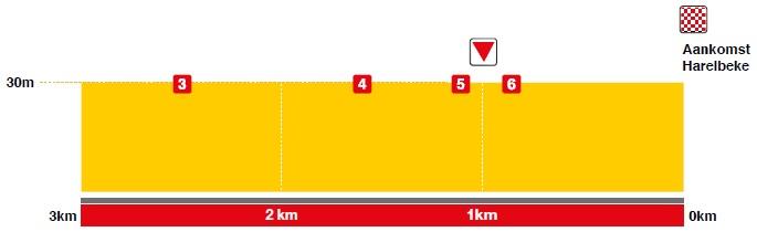 Höhenprofil E3 Harelbeke 2018, letzte 3 km