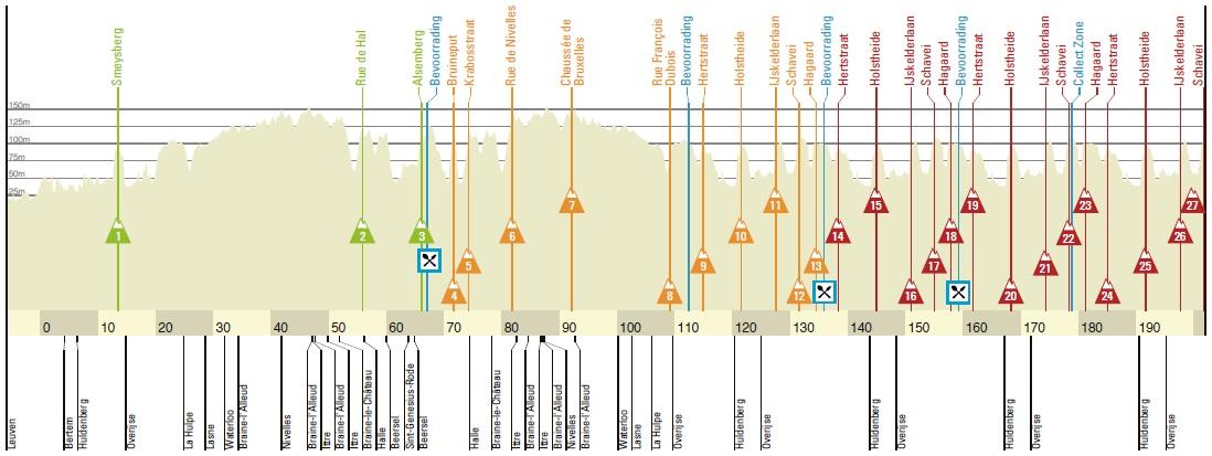 Höhenprofil De Brabantse Pijl - La Flèche Brabançonne 2018