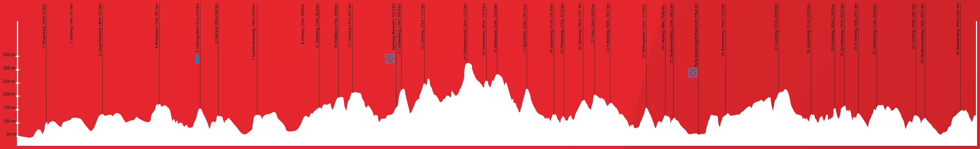 Höhenprofil Amstel Gold Race 2018