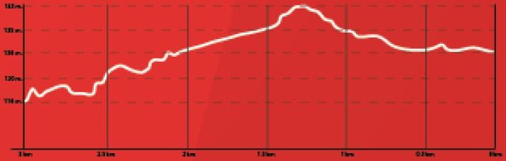 Höhenprofil Amstel Gold Race 2018, letzte 3 km