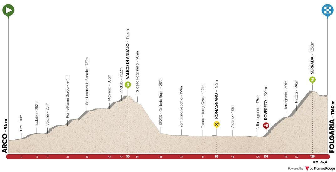 Höhenprofil Tour of the Alps 2018 - Etappe 1