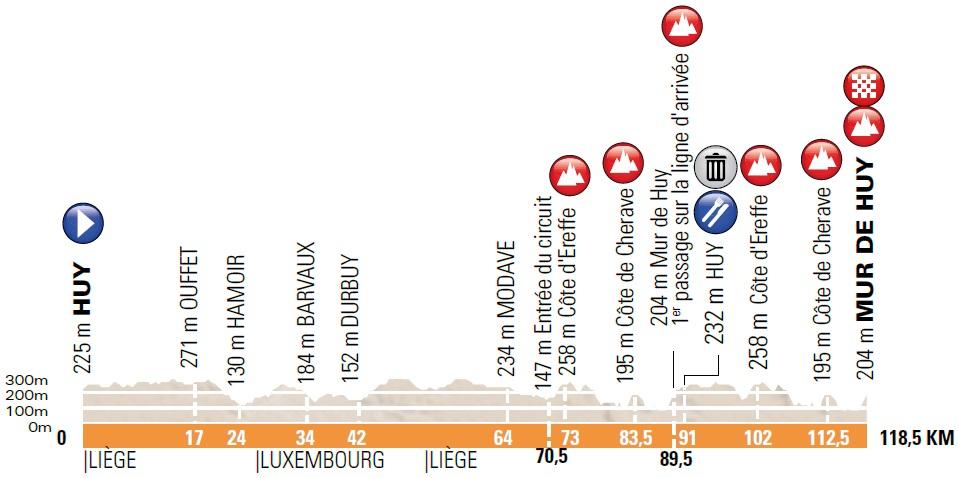 Höhenprofil La Flèche Wallonne Féminine 2018