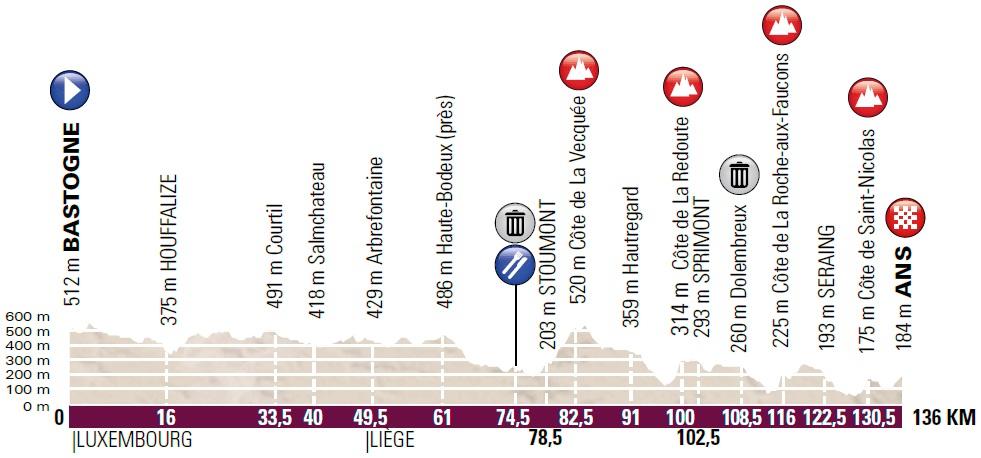 Höhenprofil Liège - Bastogne - Liège Femmes 2018