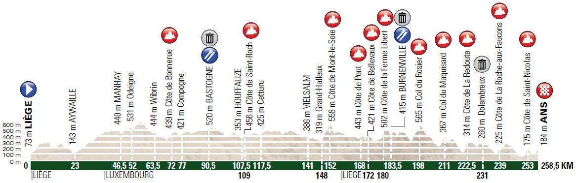Höhenprofil Liège - Bastogne - Liège 2018