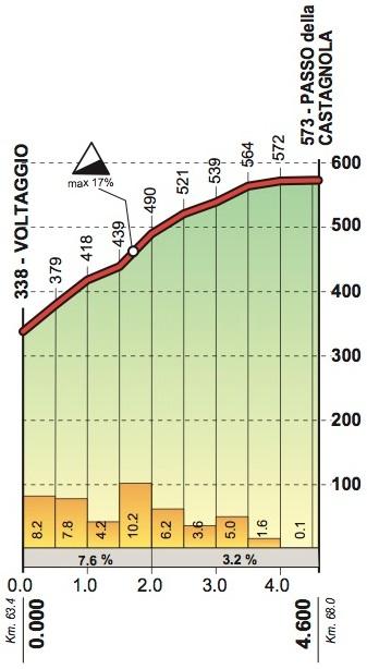 Höhenprofil Giro dell'Appennino 2018, Passo della Castagnola
