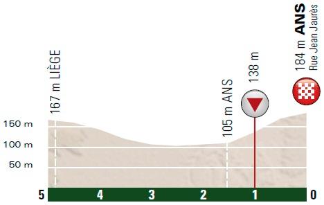 Höhenprofil Liège - Bastogne - Liège 2018, letzte 5 km