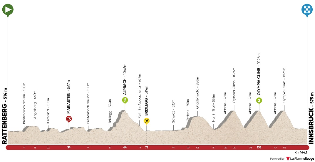 Höhenprofil Tour of the Alps 2018 - Etappe 5