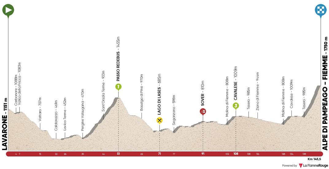 Höhenprofil Tour of the Alps 2018 - Etappe 2
