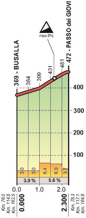 Höhenprofil Giro dell'Appennino 2018, Passo dei Giovi