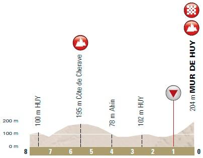 Höhenprofil La Flèche Wallonne 2018, letzte 8 km