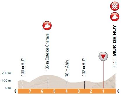 Höhenprofil La Flèche Wallonne Féminine 2018, letzte 8 km