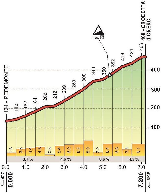 Höhenprofil Giro dell'Appennino 2018, Crocetta d'Orero
