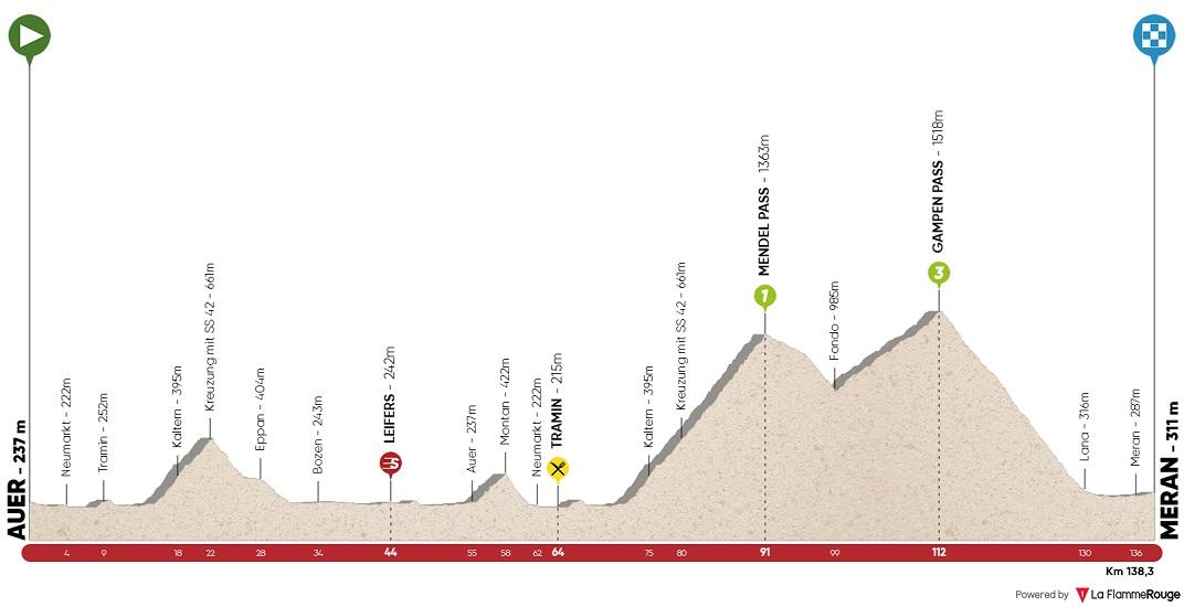 Höhenprofil Tour of the Alps 2018 - Etappe 3