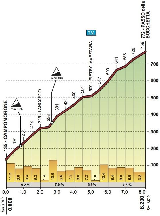 Höhenprofil Giro dell'Appennino 2018, Passo della Bocchetta