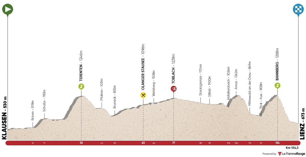 Höhenprofil Tour of the Alps 2018 - Etappe 4