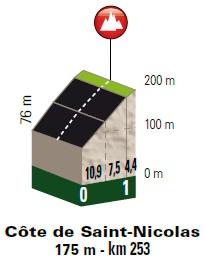Höhenprofil Liège - Bastogne - Liège 2018, Côte de Saint-Nicolas