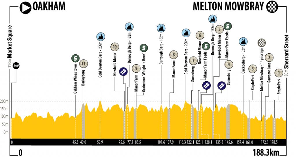 Höhenprofil Rutland - Melton Cicle Classic 2018